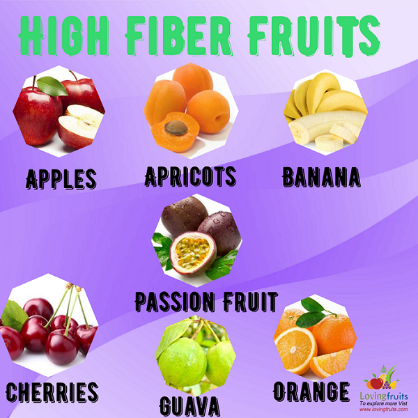 high fiber fruits